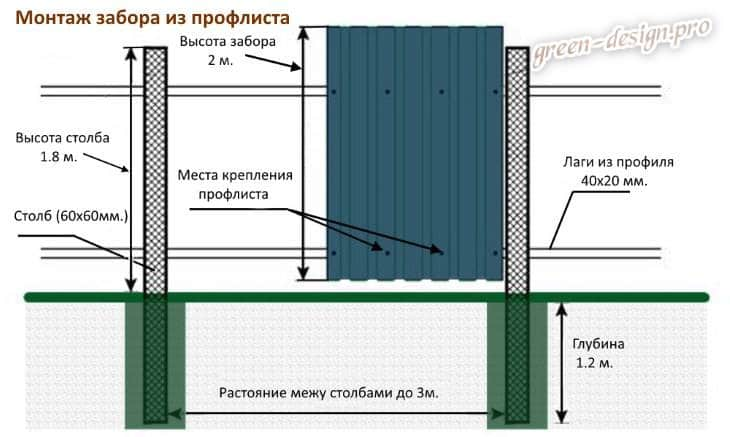 Забор из профнастила своими руками: схема монтажа ограждения