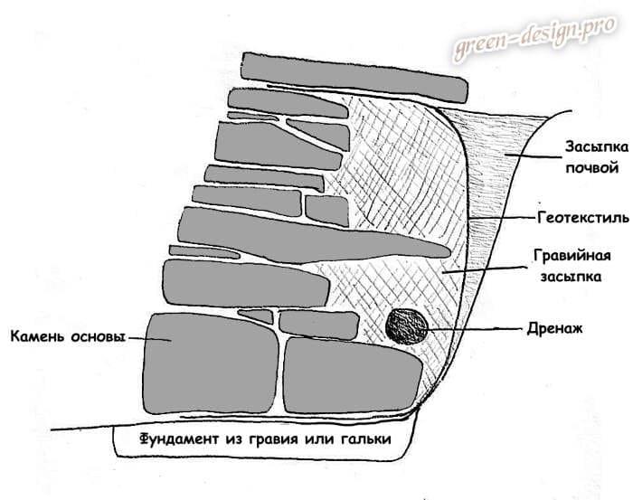 Схема подпорной стенки из камня